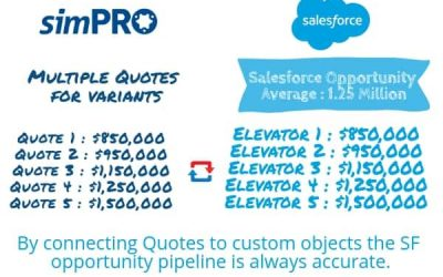 Salesforce and simPRO together for maximum impact