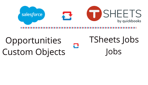 Salesforce TSheets Integration Listed on TSheets Marketplace