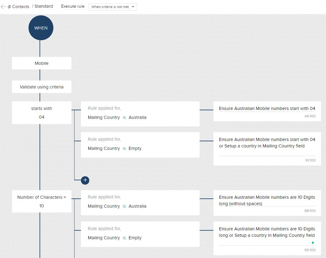 validation_workflow