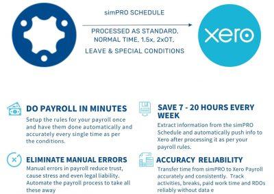 Syncezy simPRO XERO Payroll Integration Flyer