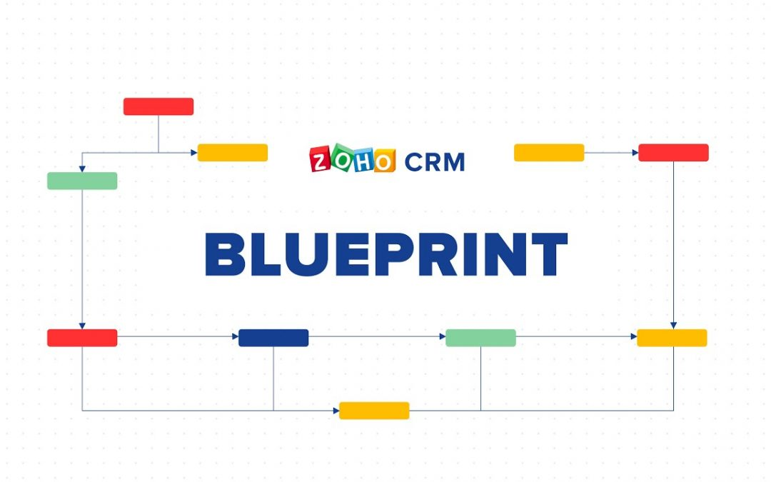 Blueprint Zoho CRM – ABC Solar